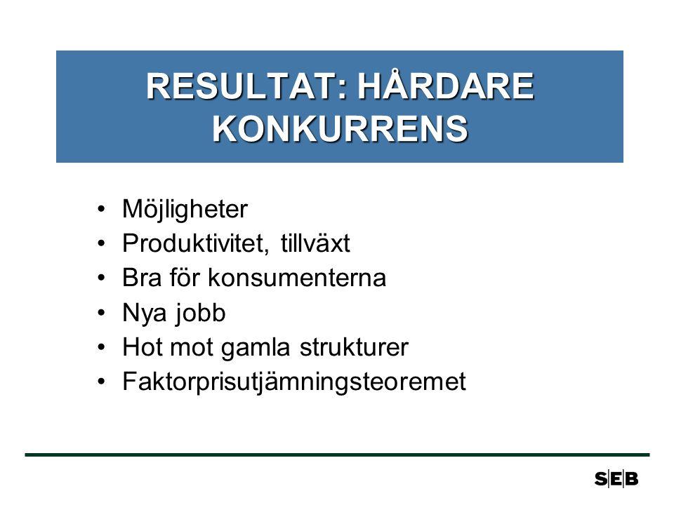 RESULTAT: HÅRDARE KONKURRENS Möjligheter Produktivitet, tillväxt Bra för konsumenterna Nya jobb Hot mot gamla strukturer Faktorprisutjämningsteoremet