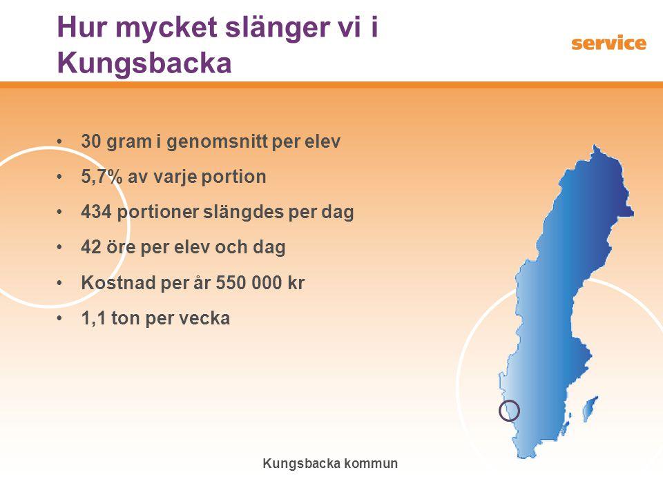 Kungsbacka kommun Hur mycket slänger vi i Kungsbacka 30 gram i genomsnitt per elev 5,7% av varje portion 434 portioner slängdes per dag 42 öre per ele