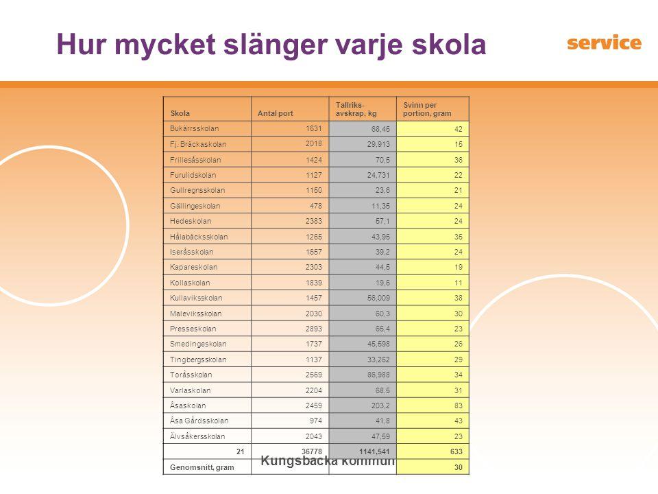 Kungsbacka kommun Hur mycket slänger varje skola SkolaAntal port Tallriks- avskrap, kg Svinn per portion, gram Bukärrsskolan1631 68,4542 Fj. Bräckasko