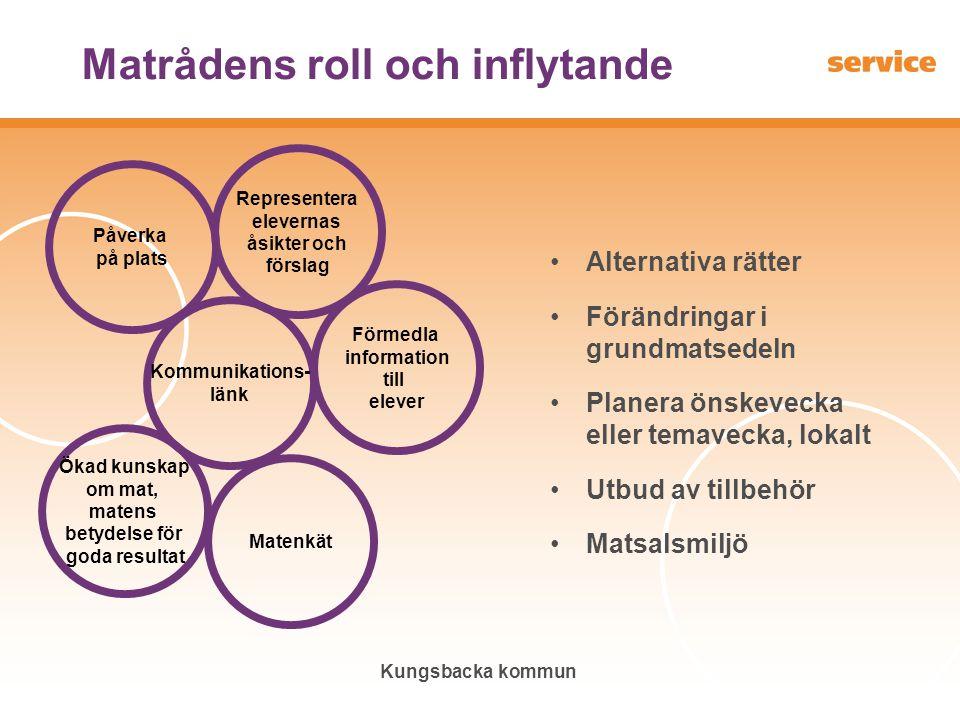 Kungsbacka kommun Matrådens roll och inflytande Alternativa rätter Förändringar i grundmatsedeln Planera önskevecka eller temavecka, lokalt Utbud av t