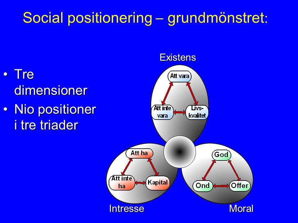 Social positionering – grundmönstret : Tre dimensionerTre dimensioner Nio positioner i tre triaderNio positioner i tre triader IntresseMoral Existens