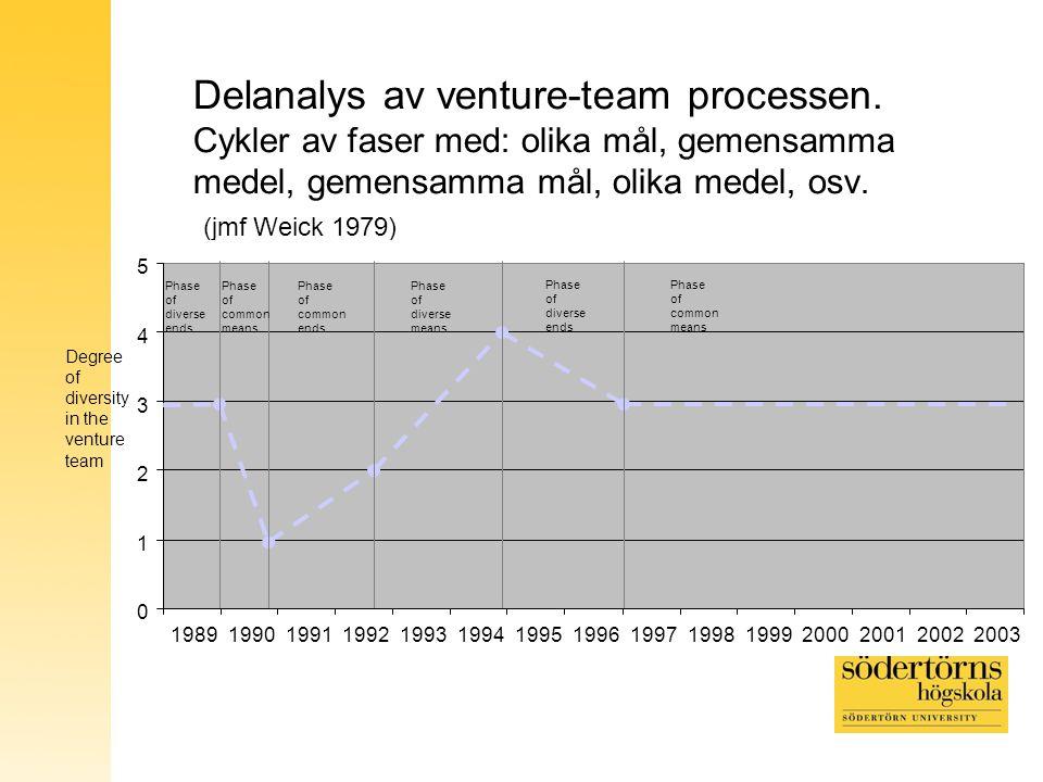 Delanalys av venture-team processen. Cykler av faser med: olika mål, gemensamma medel, gemensamma mål, olika medel, osv. (jmf Weick 1979) 0 1 2 3 4 5