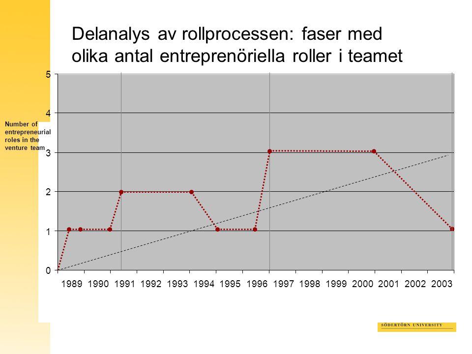 0 1 2 3 4 5 198919901991199219931994199519961997199819992000200120022003 Delanalys av rollprocessen: faser med olika antal entreprenöriella roller i teamet Number of entrepreneurial roles in the venture team