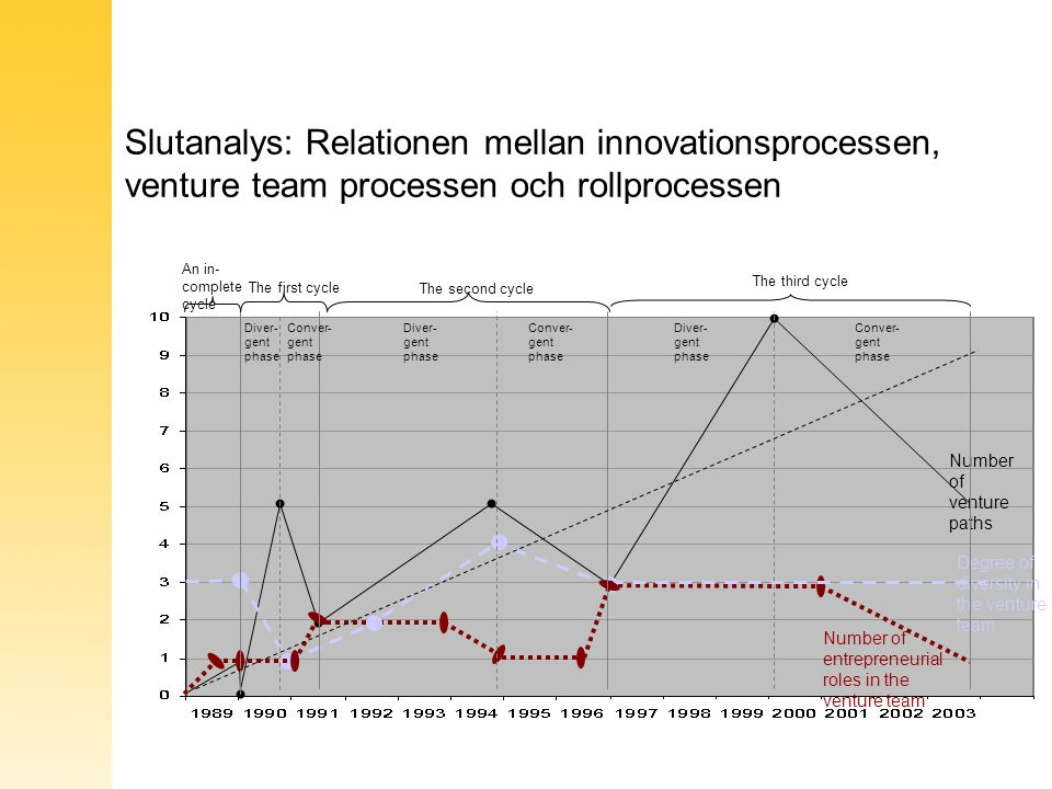 Slutanalys: Relationen mellan innovationsprocessen, venture team processen och rollprocessen Number of venture paths Degree of diversity in the venture team Number of entrepreneurial roles in the venture team An in- complete cycle The first cycle The second cycle The third cycle Diver- gent phase Conver- gent phase Diver- gent phase Diver- gent phase Conver- gent phase Conver- gent phase