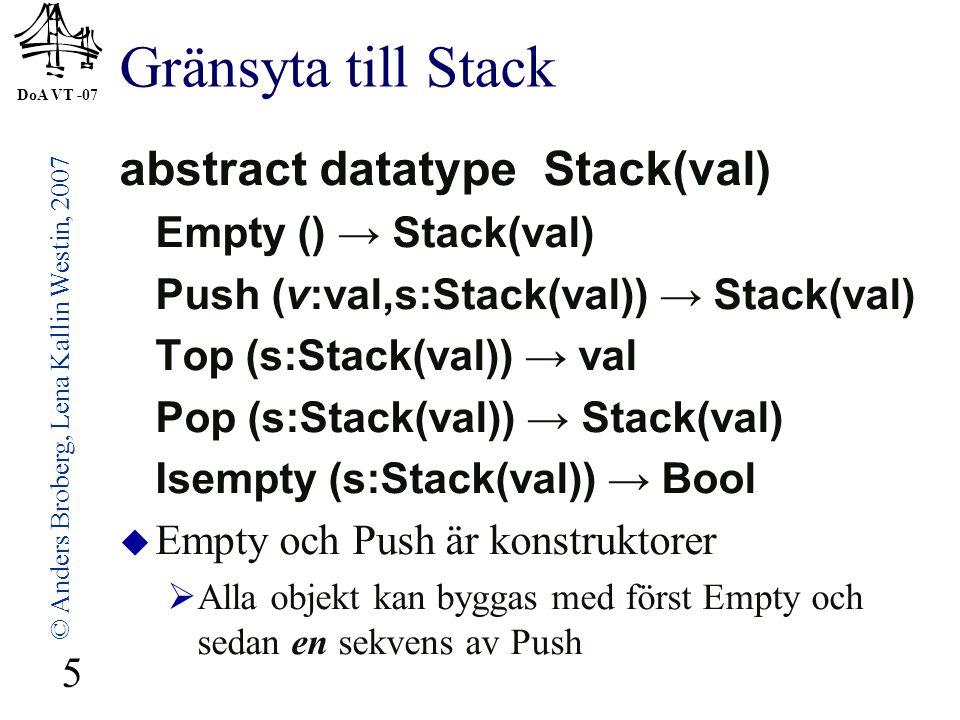 DoA VT -07 © Anders Broberg, Lena Kallin Westin, 2007 5 Gränsyta till Stack abstract datatype Stack(val) Empty () → Stack(val) Push (v:val,s:Stack(val)) → Stack(val) Top (s:Stack(val)) → val Pop (s:Stack(val)) → Stack(val) Isempty (s:Stack(val)) → Bool  Empty och Push är konstruktorer  Alla objekt kan byggas med först Empty och sedan en sekvens av Push