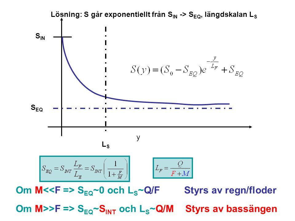 S EQ S IN y LSLS Om M>>F => S EQ ~S INT och L S ~Q/M Om M S EQ ~0 och L S ~Q/FStyrs av regn/floder Styrs av bassängen Lösning: S går exponentiellt från S IN -> S EQ, längdskalan L S