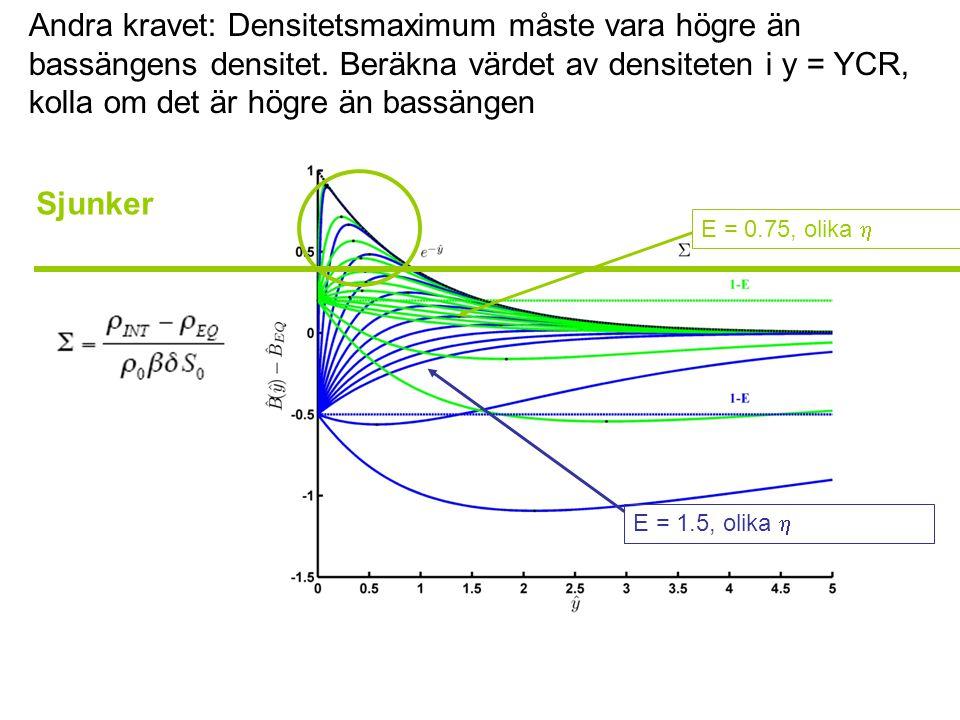 Andra kravet: Densitetsmaximum måste vara högre än bassängens densitet.