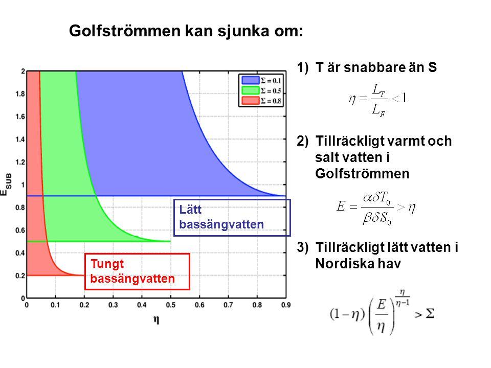 Golfströmmen kan sjunka om: Lätt bassängvatten Tungt bassängvatten 1)T är snabbare än S 2)Tillräckligt varmt och salt vatten i Golfströmmen 3)Tillräckligt lätt vatten i Nordiska hav
