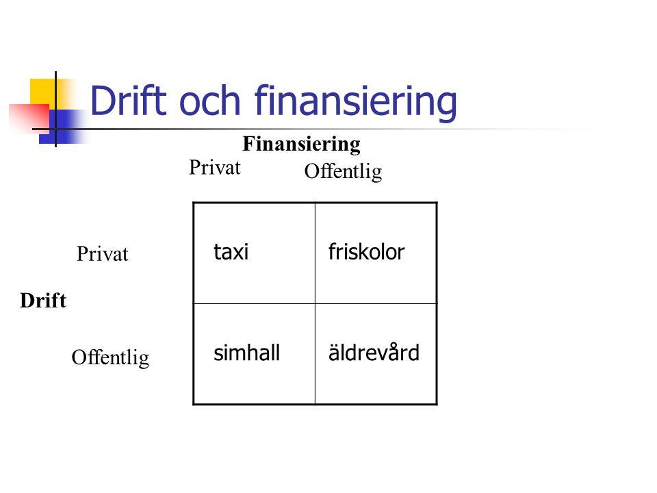 Drift och finansiering taxi friskolor simhall äldrevård Finansiering Privat Offentlig Privat Offentlig Drift
