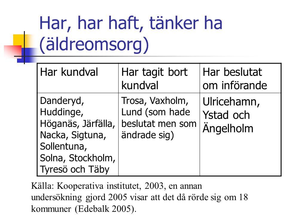 Har, har haft, tänker ha (äldreomsorg) Har kundvalHar tagit bort kundval Har beslutat om införande Danderyd, Huddinge, Höganäs, Järfälla, Nacka, Sigtuna, Sollentuna, Solna, Stockholm, Tyresö och Täby Trosa, Vaxholm, Lund (som hade beslutat men som ändrade sig) Ulricehamn, Ystad och Ängelholm Källa: Kooperativa institutet, 2003, en annan undersökning gjord 2005 visar att det då rörde sig om 18 kommuner (Edebalk 2005).