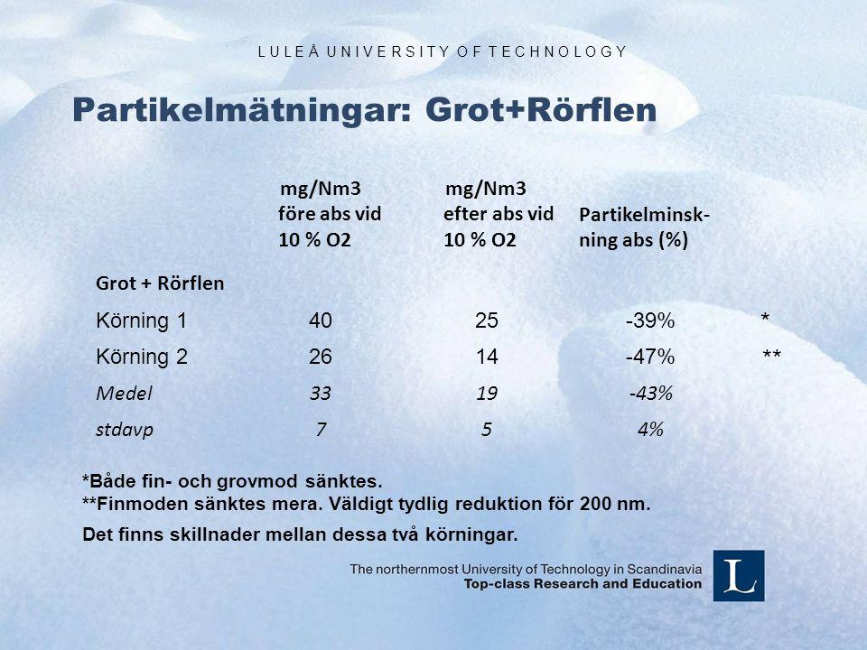 L U L E Å U N I V E R S I T Y O F T E C H N O L O G Y Partikelmätningar: Grot+Rörflen mg/Nm3 före abs vid 10 % O2 mg/Nm3 efter abs vid 10 % O2 Partikelminsk- ning abs (%) Grot + Rörflen Körning 14025-39% Körning 22614-47% Medel3319-43% stdavp754% *Både fin- och grovmod sänktes.