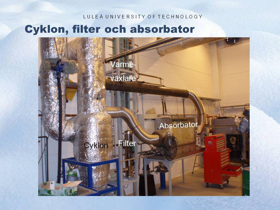 L U L E Å U N I V E R S I T Y O F T E C H N O L O G Y Cyklon, filter och absorbator Cyklon Absorbator Filter Värme- växlare