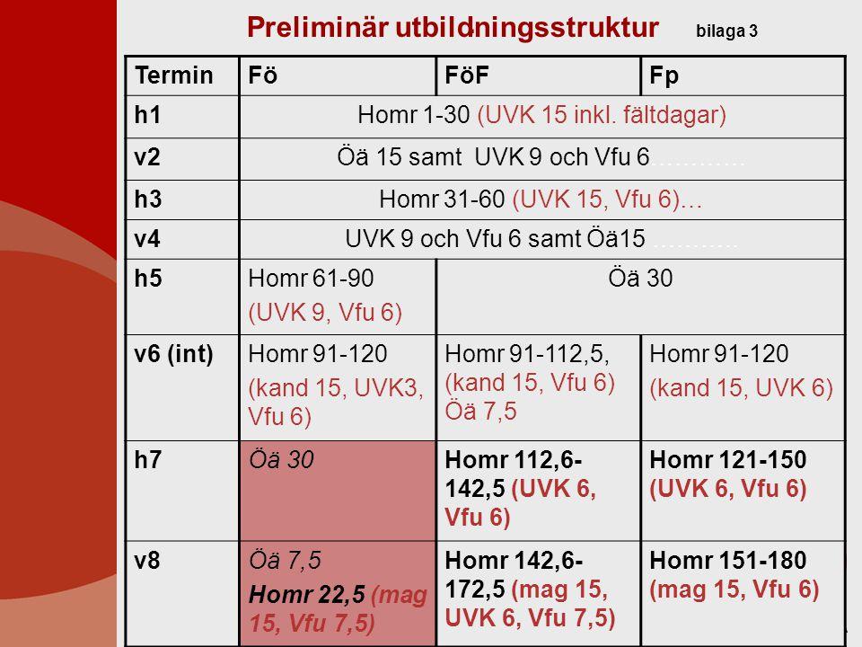 2 Preliminär utbildningsstruktur bilaga 4 Grundskolans årskurs F-3 samt 4-6 TerminLäsperiod 1 Läsperiod 2 h1Homr 1-30 (UVK 15 inkl fältdagar) v2Öä 15UVK 9, Vfu 6 h3Homr 31-60 (UVK 15, Vfu 6) v4Öä 15 h5Öä 15 V6 (int)UVK 9, Vfu 6Homr 61-75 (kand 15) h7Homr 76-90 (UVK 3, Vfu 6) Öä 15 v8Homr 91-120 (mag 15, UVK 9, Vfu 6)