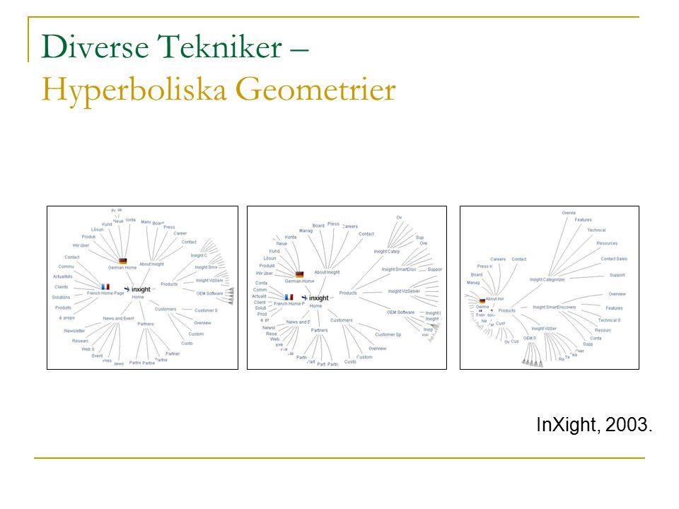 Diverse Tekniker – Hyperboliska Geometrier InXight, 2003.