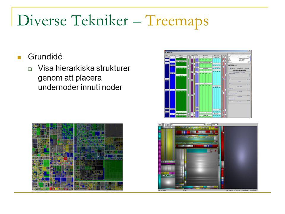 Diverse Tekniker – Treemaps Grundidé  Visa hierarkiska strukturer genom att placera undernoder innuti noder