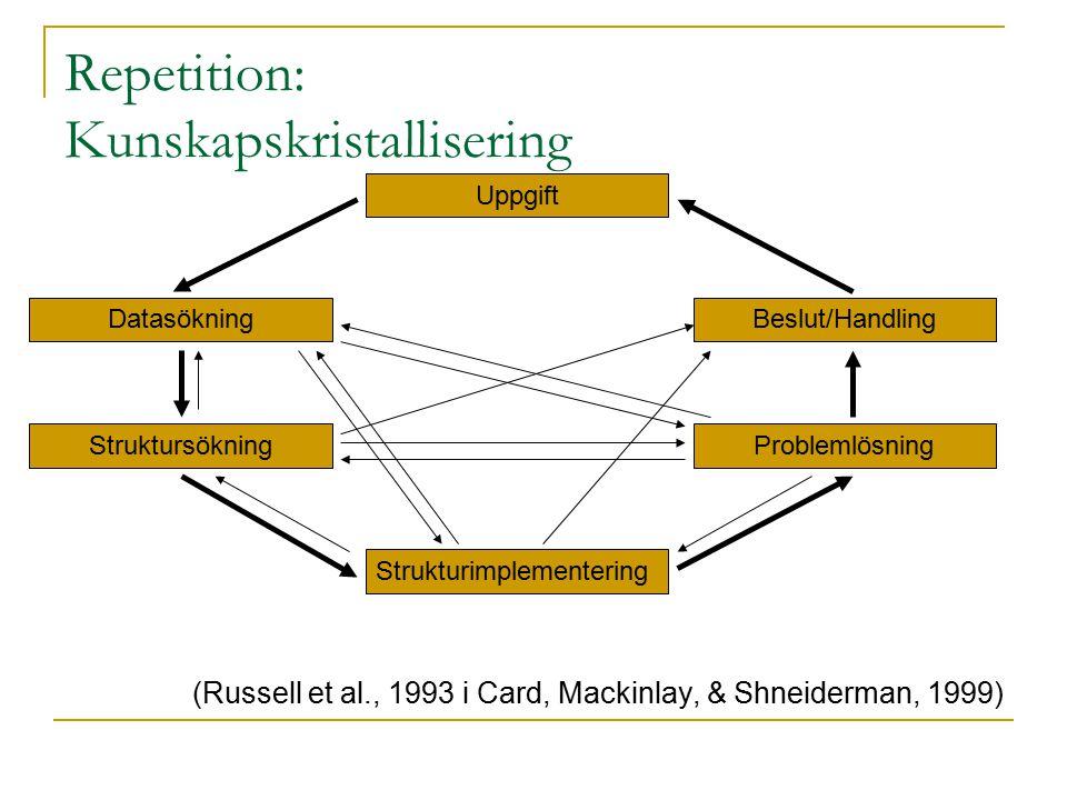 Repetition: Kunskapskristallisering (Russell et al., 1993 i Card, Mackinlay, & Shneiderman, 1999) Uppgift Datasökning Struktursökning Strukturimplementering Problemlösning Beslut/Handling