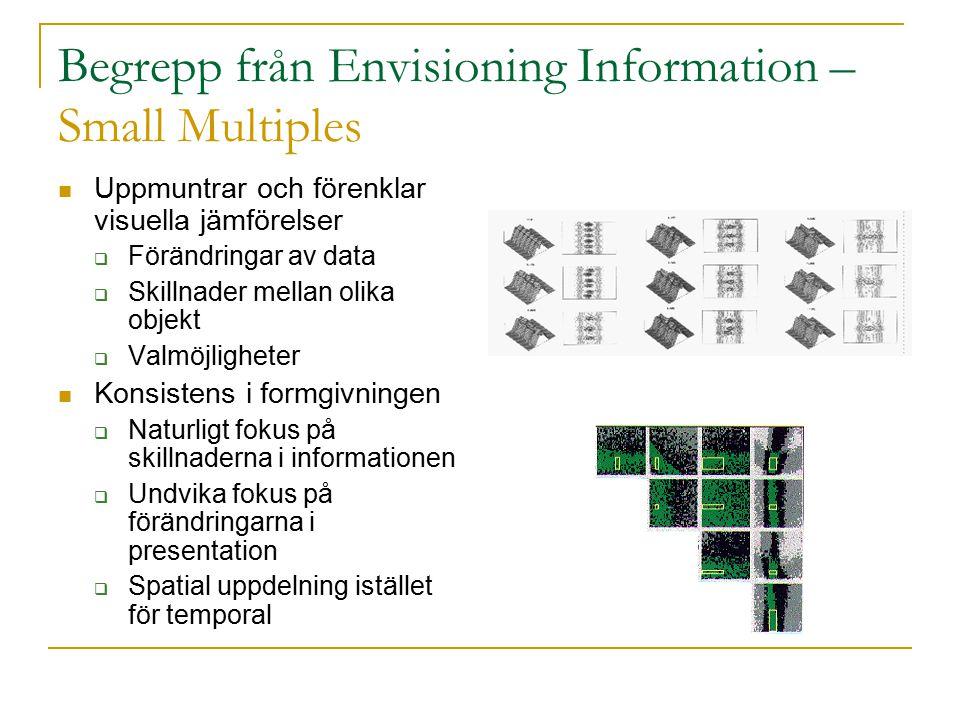 Begrepp från Envisioning Information – Small Multiples Uppmuntrar och förenklar visuella jämförelser  Förändringar av data  Skillnader mellan olika objekt  Valmöjligheter Konsistens i formgivningen  Naturligt fokus på skillnaderna i informationen  Undvika fokus på förändringarna i presentation  Spatial uppdelning istället för temporal