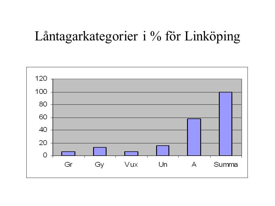 Låntagarkategorier i % för Linköping
