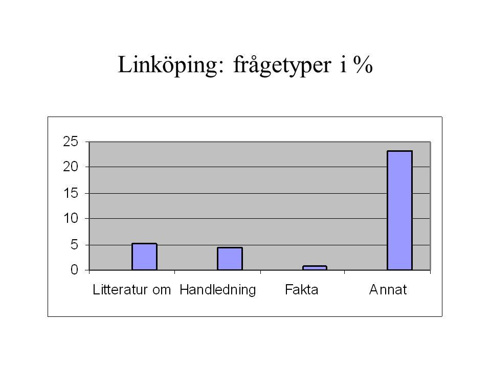 Linköping: frågetyper i %