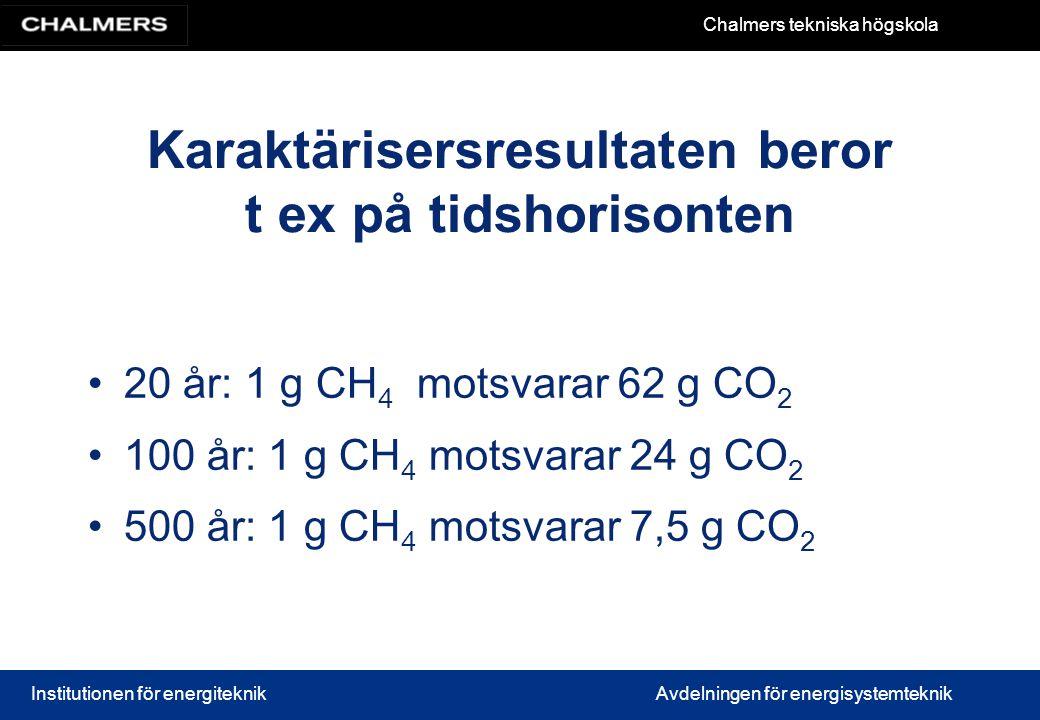 Chalmers tekniska högskola Institutionen för energiteknikAvdelningen för energisystemteknik Karaktärisersresultaten beror t ex på tidshorisonten 20 år: 1 g CH 4 motsvarar 62 g CO 2 100 år: 1 g CH 4 motsvarar 24 g CO 2 500 år: 1 g CH 4 motsvarar 7,5 g CO 2