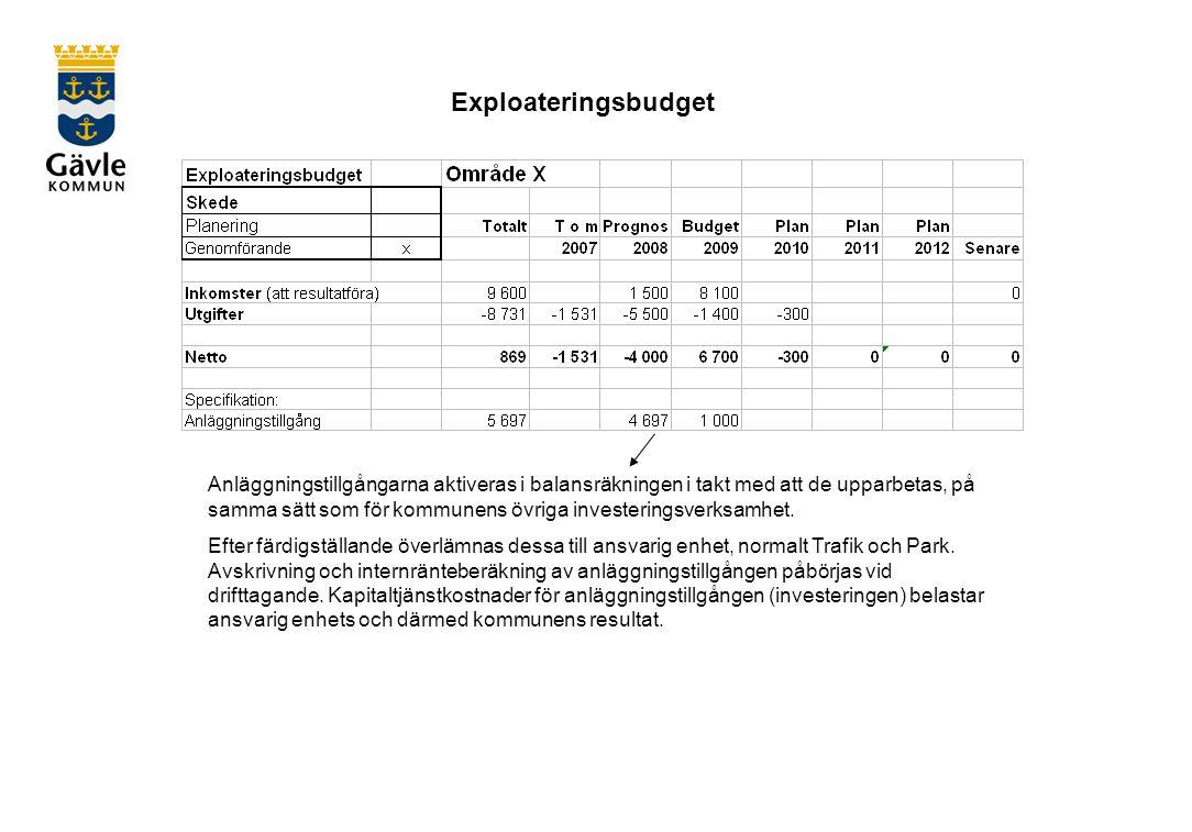 Exploateringsbudget Anläggningstillgångarna aktiveras i balansräkningen i takt med att de upparbetas, på samma sätt som för kommunens övriga investeringsverksamhet.