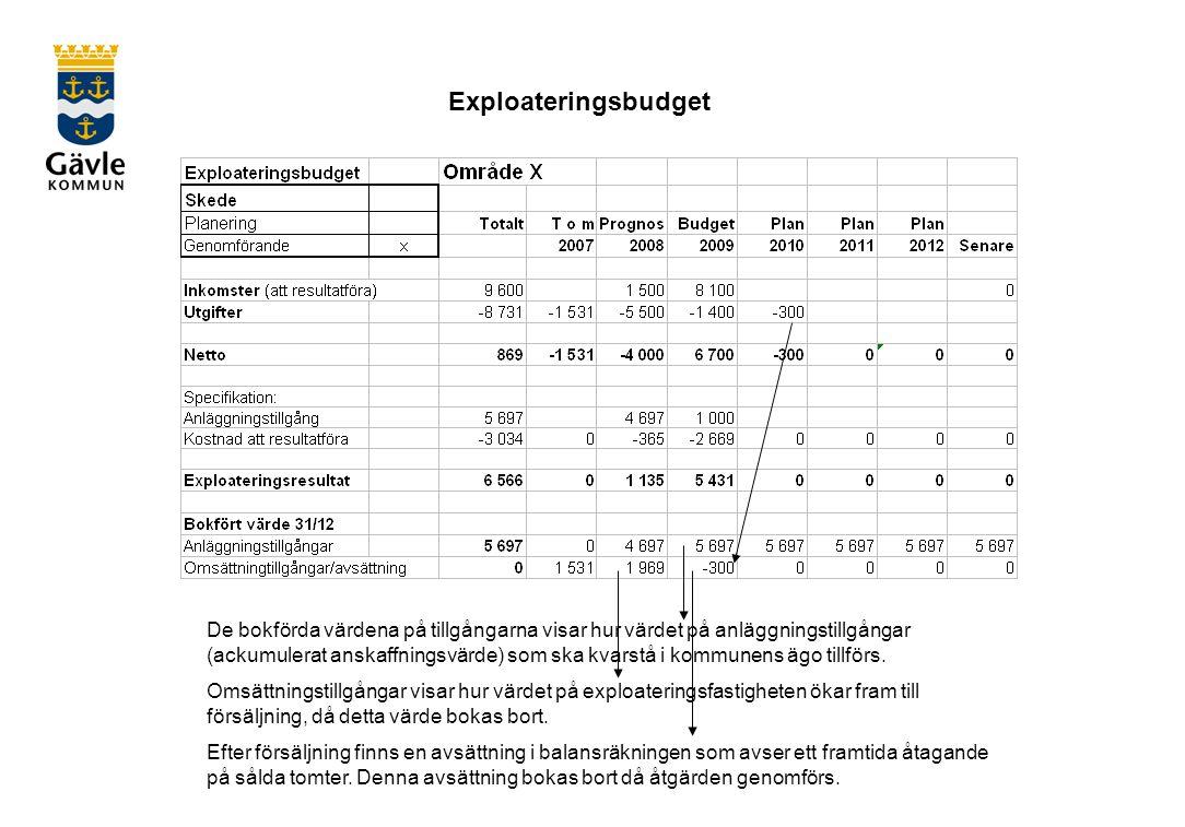 Exploateringsbudget De bokförda värdena på tillgångarna visar hur värdet på anläggningstillgångar (ackumulerat anskaffningsvärde) som ska kvarstå i kommunens ägo tillförs.