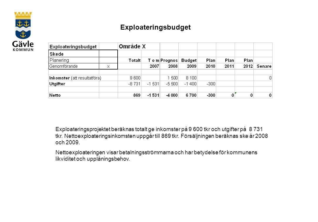 Exploateringsbudget Exploateringsprojektet beräknas totalt ge inkomster på 9 600 tkr och utgifter på 8 731 tkr.