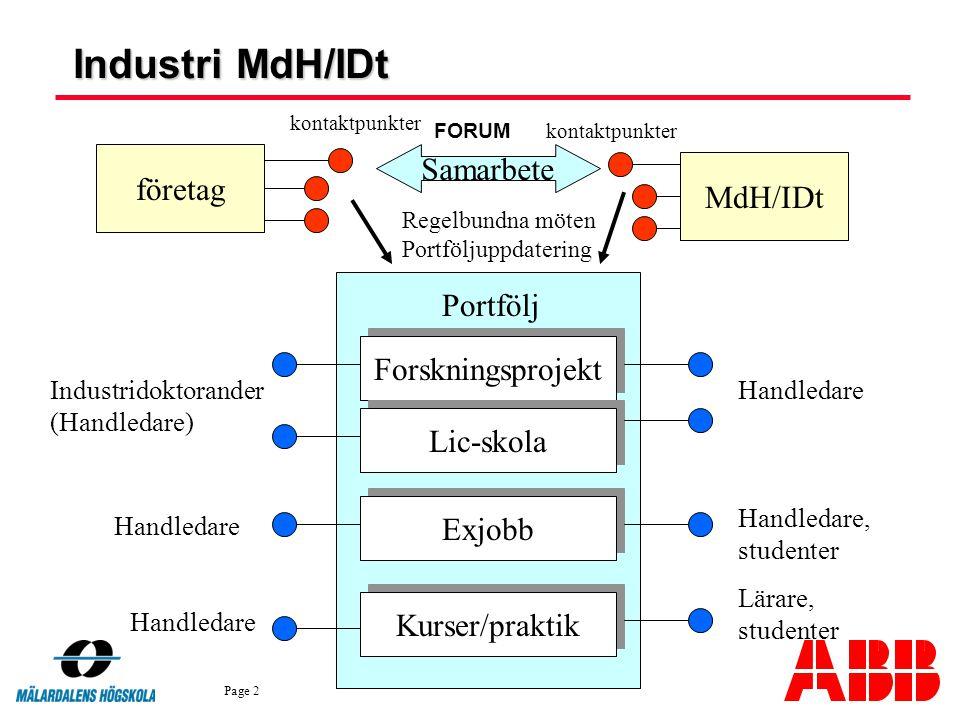 Page 2 företag MdH/IDt kontaktpunkter Samarbete Regelbundna möten Portföljuppdatering Portfölj Forskningsprojekt Lic-skola Exjobb Kurser/praktik Indus