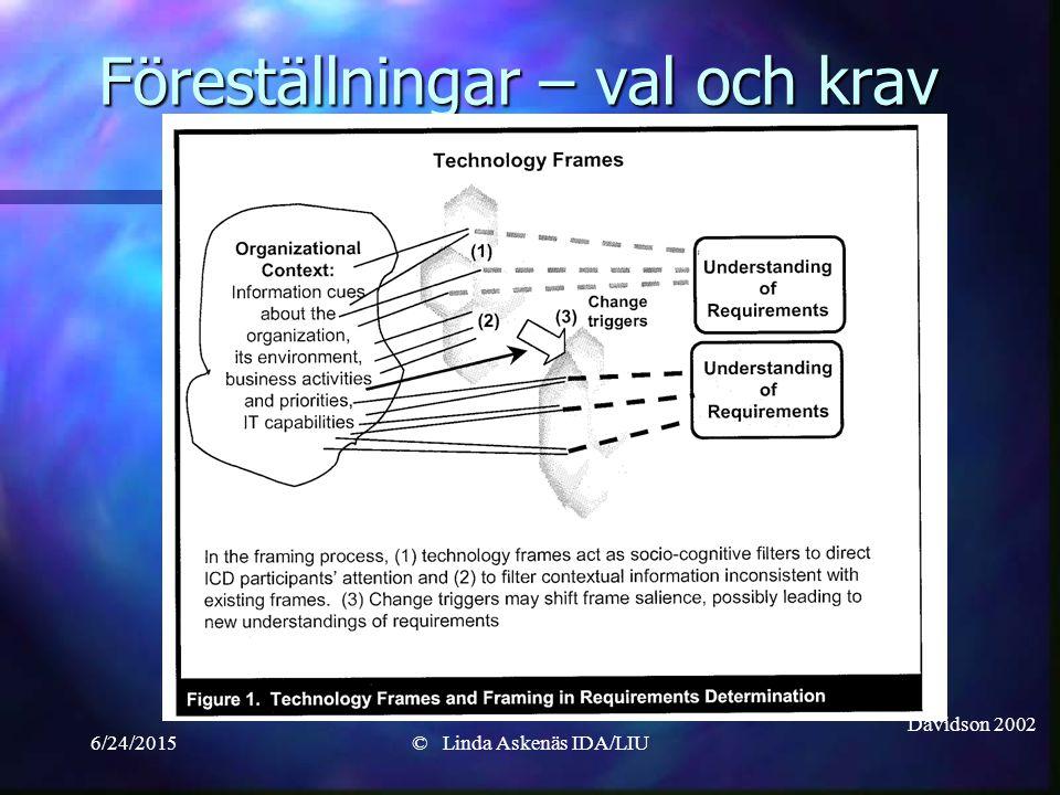 6/24/2015© Linda Askenäs IDA/LIU Föreställningar – val och krav Davidson 2002