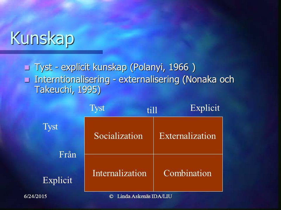6/24/2015© Linda Askenäs IDA/LIU Kunskap Tyst - explicit kunskap (Polanyi, 1966 ) Tyst - explicit kunskap (Polanyi, 1966 ) Interntionalisering - externalisering (Nonaka och Takeuchi, 1995) Interntionalisering - externalisering (Nonaka och Takeuchi, 1995) SocializationExternalization InternalizationCombination Tyst Explicit TystExplicit till Från