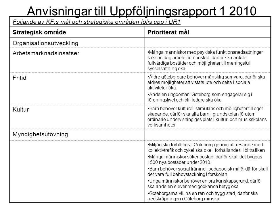 Anvisningar till Uppföljningsrapport 1 2010 Uppföljning av prioriterade mål enl KF´s budget Miljön ska förbättras i Göteborg genom att resande med kollektivtrafik och cykel ska öka i förhållande till biltrafiken Många människor söker bostad, därför skall det byggas 1500 nya bostäder under 2010.