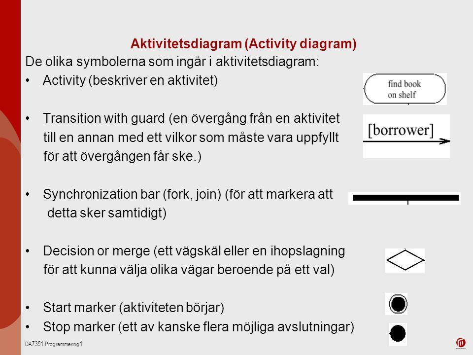 DA7351 Programmering 1 Aktivitetsdiagram (Activity diagram) De olika symbolerna som ingår i aktivitetsdiagram: Activity (beskriver en aktivitet) Transition with guard (en övergång från en aktivitet till en annan med ett vilkor som måste vara uppfyllt för att övergången får ske.) Synchronization bar (fork, join) (för att markera att detta sker samtidigt) Decision or merge (ett vägskäl eller en ihopslagning för att kunna välja olika vägar beroende på ett val) Start marker (aktiviteten börjar) Stop marker (ett av kanske flera möjliga avslutningar)