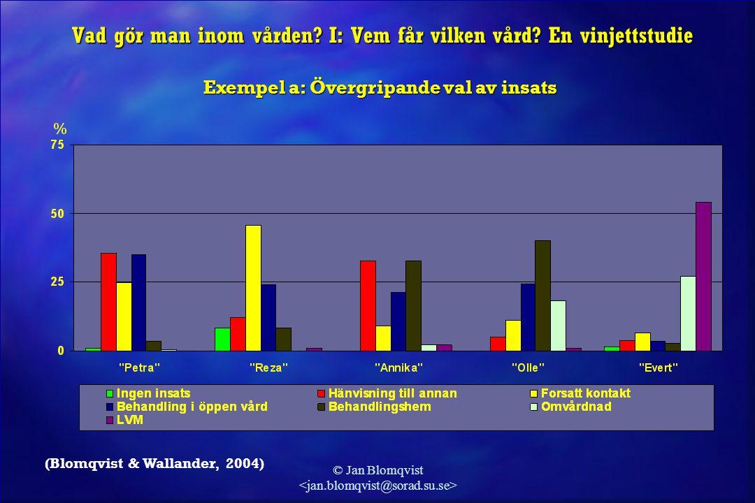 © Jan Blomqvist (Blomqvist & Wallander, 2004) Vad gör man inom vården? I: Vem får vilken vård? En vinjettstudie Exempel a: Övergripande val av insats