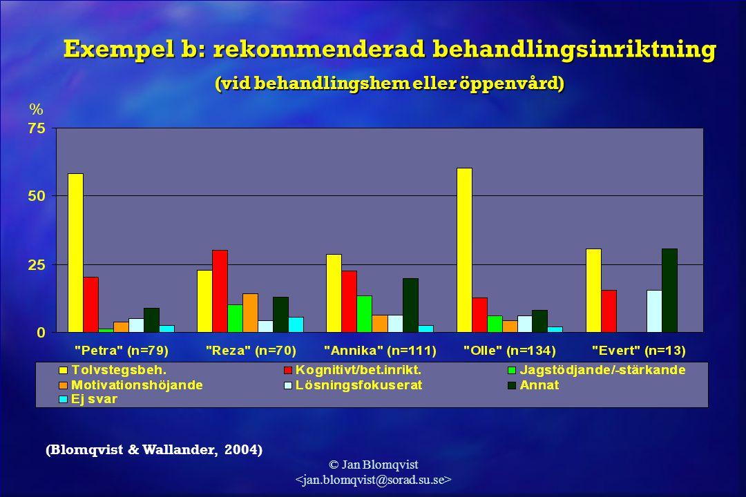 © Jan Blomqvist Exempel c: variation mellan enheter Andel vid varje enhet som rekommenderar tvångsvård i för klienten Evert (Blomqvist & Wallander, 2004)