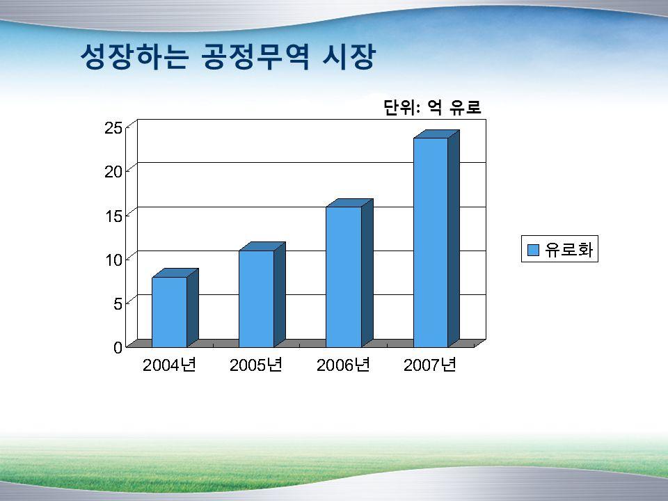 성장하는 공정무역 시장 단위: 억 유로