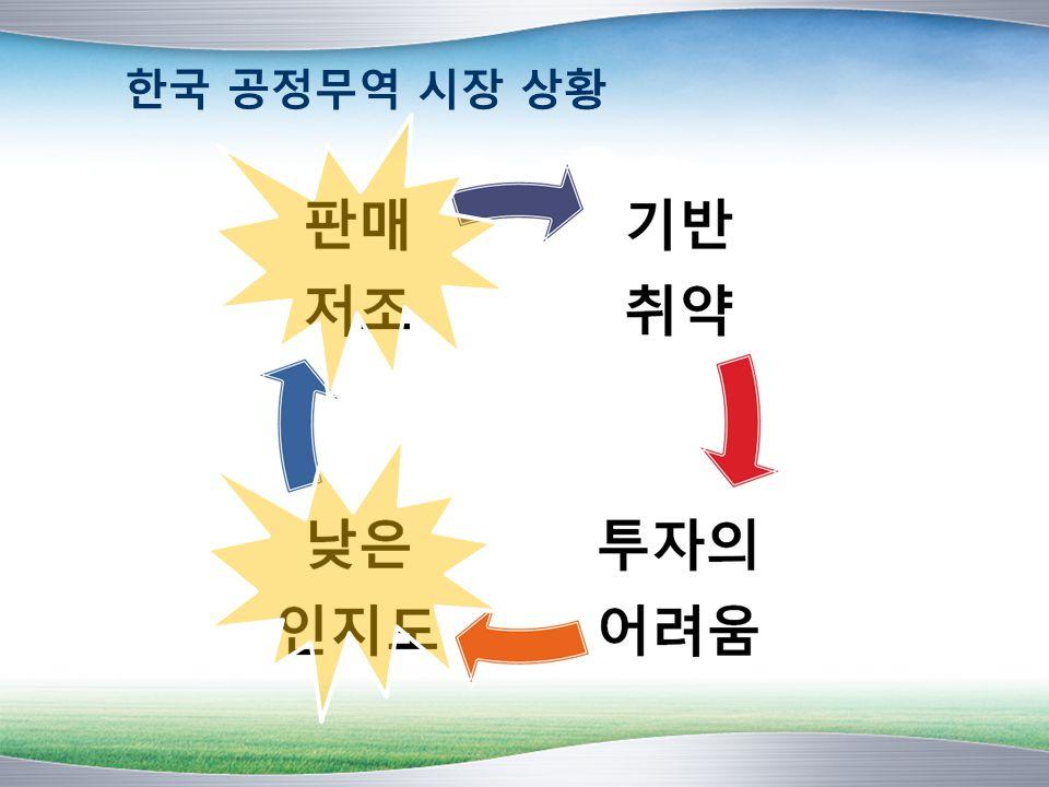 한국 공정무역 시장 상황