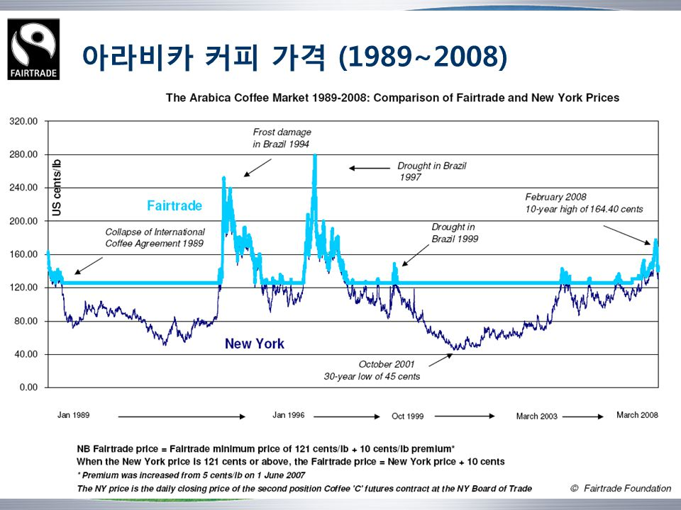 아라비카 커피 가격 (1989~2008)