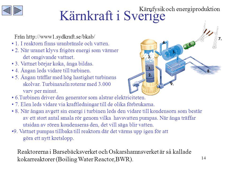 14 Kärnkraft i Sverige Från http://www1.sydkraft.se/bkab/ 1. I reaktorn finns uranbränsle och vatten. 2. När uranet klyvs frigörs energi som värmer de