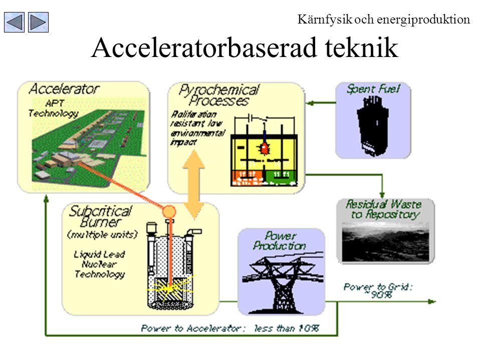 22 Acceleratorbaserad teknik Kärnfysik och energiproduktion