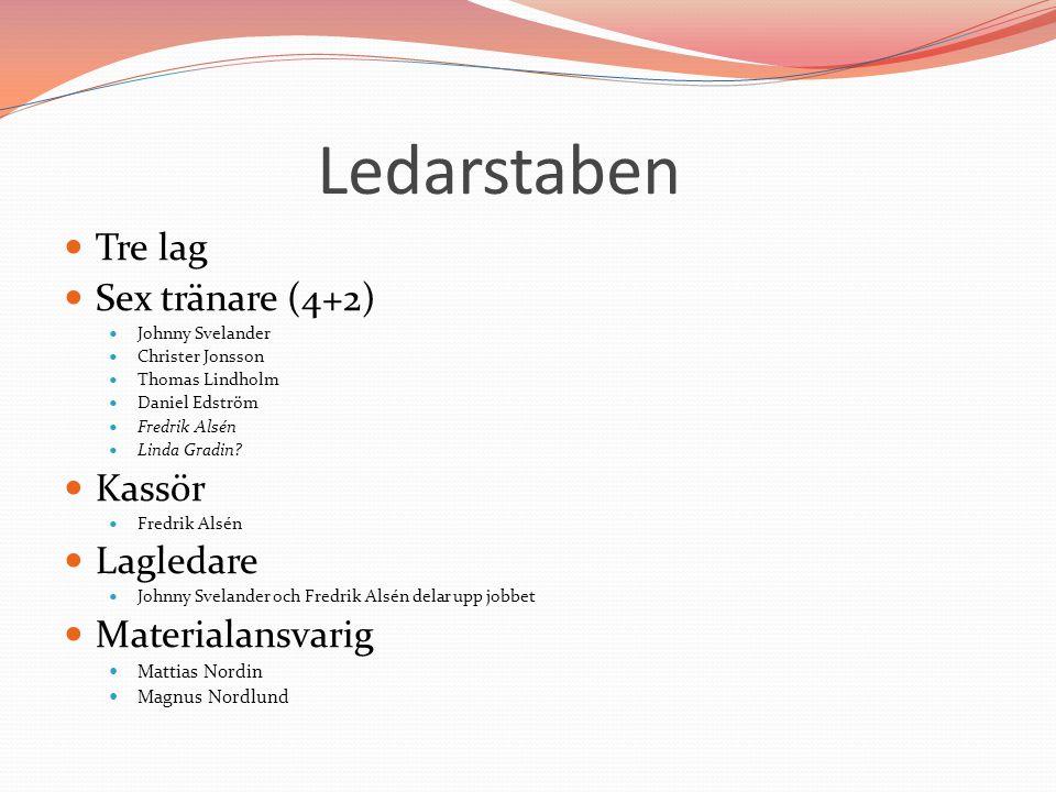 Ledarstaben Tre lag Sex tränare (4+2) Johnny Svelander Christer Jonsson Thomas Lindholm Daniel Edström Fredrik Alsén Linda Gradin? Kassör Fredrik Alsé