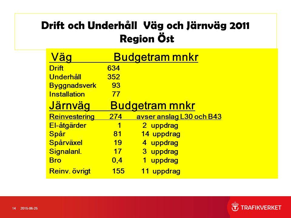 142015-06-25 Drift och Underhåll Väg och Järnväg 2011 Region Öst Väg Budgetram mnkr Drift634 Underhåll352 Byggnadsverk 93 Installation 77 Järnväg Budgetram mnkr Reinvestering 274 avser anslag L30 och B43 El-åtgärder 1 2 uppdrag Spår 81 14 uppdrag Spårväxel 19 4 uppdrag Signalanl.
