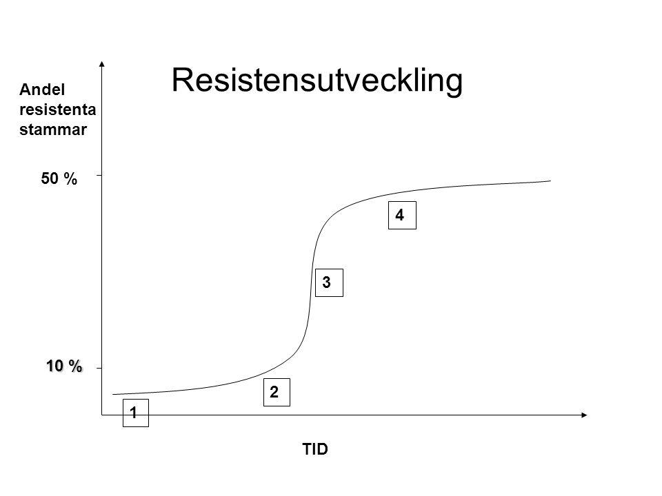 50 % 10 % TID 1 2 3 Andel resistenta stammar 4 Resistensutveckling