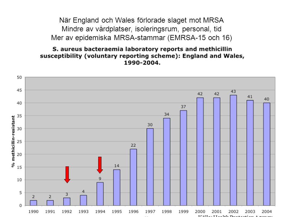 Källa: Health Protection Agency. När England och Wales förlorade slaget mot MRSA Mindre av vårdplatser, isoleringsrum, personal, tid Mer av epidemiska
