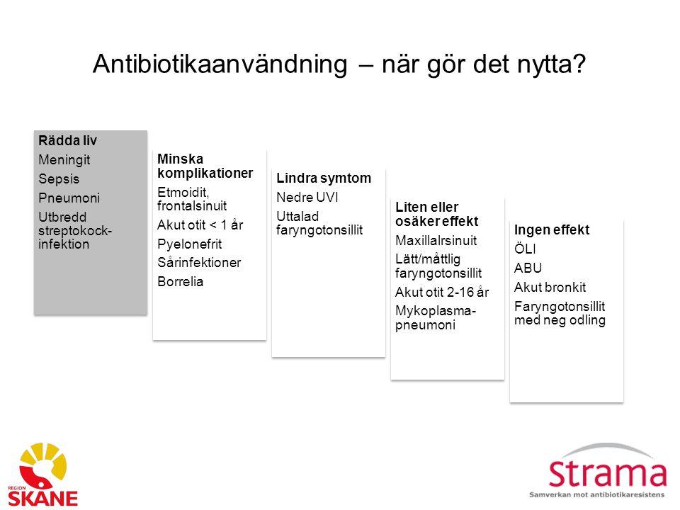 Antibiotikaanvändning – när gör det nytta? Rädda liv Meningit Sepsis Pneumoni Utbredd streptokock- infektion Minska komplikationer Etmoidit, frontalsi