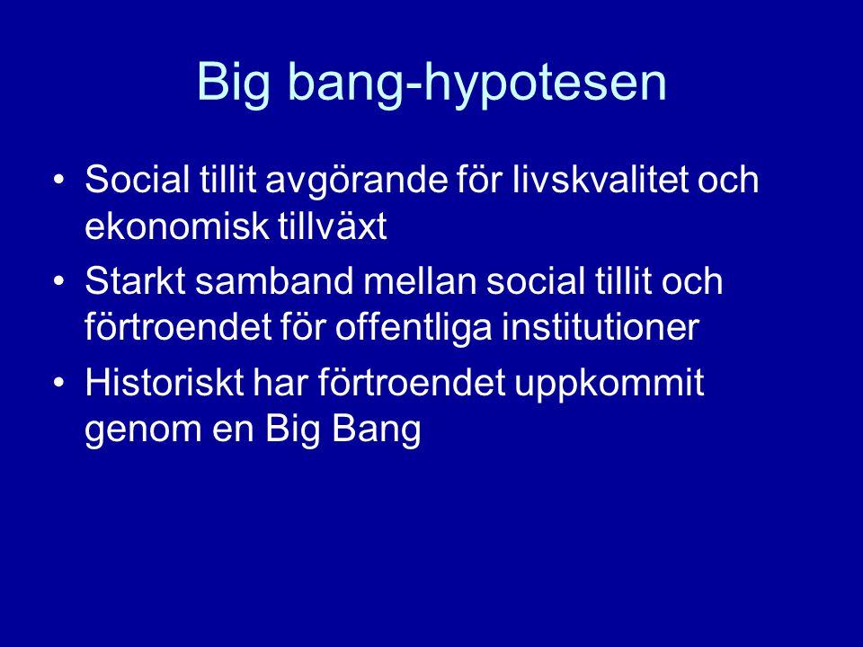 Big bang-hypotesen Social tillit avgörande för livskvalitet och ekonomisk tillväxt Starkt samband mellan social tillit och förtroendet för offentliga institutioner Historiskt har förtroendet uppkommit genom en Big Bang
