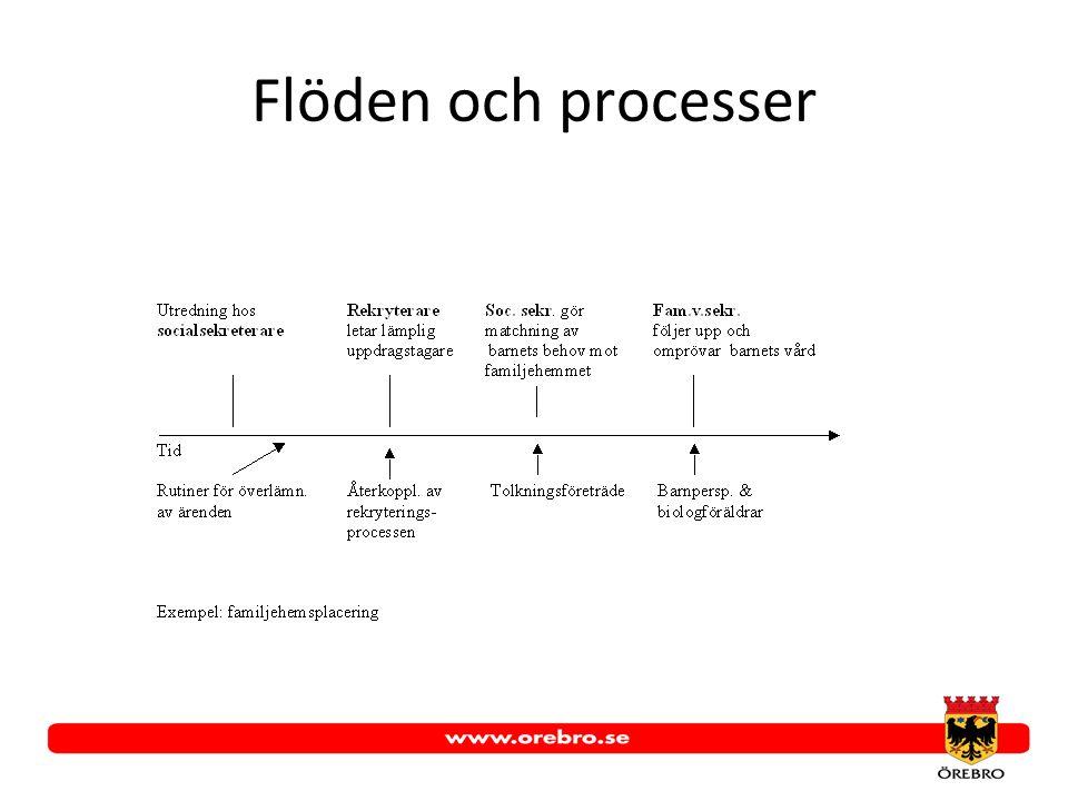 Flöden och processer