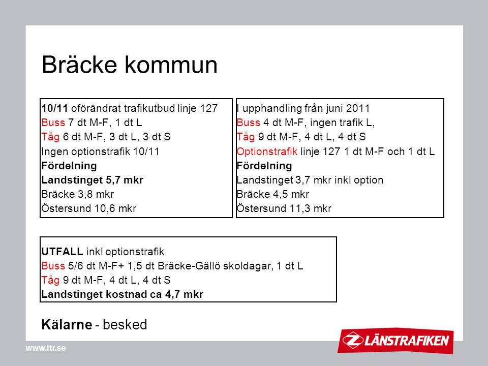 Bräcke kommun 10/11 oförändrat trafikutbud linje 127 I upphandling från juni 2011 Buss 7 dt M-F, 1 dt L Buss 4 dt M-F, ingen trafik L, Tåg 6 dt M-F, 3