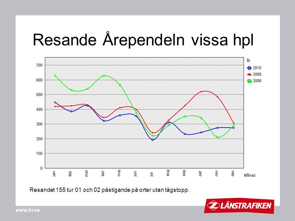 Resande Årependeln vissa hpl Resandet 155 tur 01 och 02 påstigande på orter utan tågstopp.