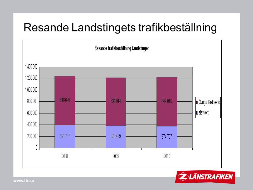 Åre kommun Mer tågtrafik - nytt stopp Mörsil (dec 11) Duved 5.57 – Östersund 7.18 Duved 10.12 – Östersund 11.39 Dagl (Mittnabo) Duved 19.