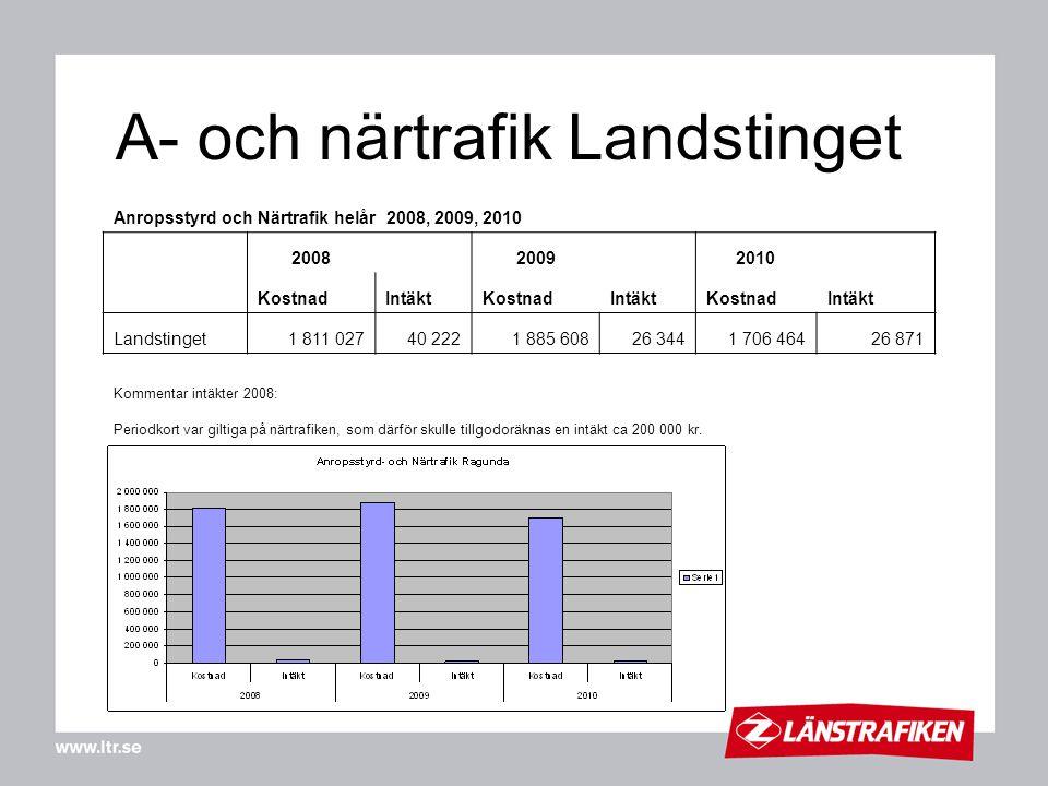 A- och närtrafik Landstinget Anropsstyrd och Närtrafik helår 2008, 2009, 2010 2008 2009 2010 KostnadIntäktKostnadIntäktKostnadIntäkt Landstinget1 811